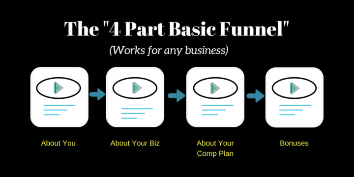 The 4 Part Basic Funnel